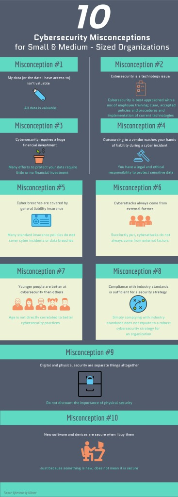 thumbnail of Cybersecurity-Misconceptions